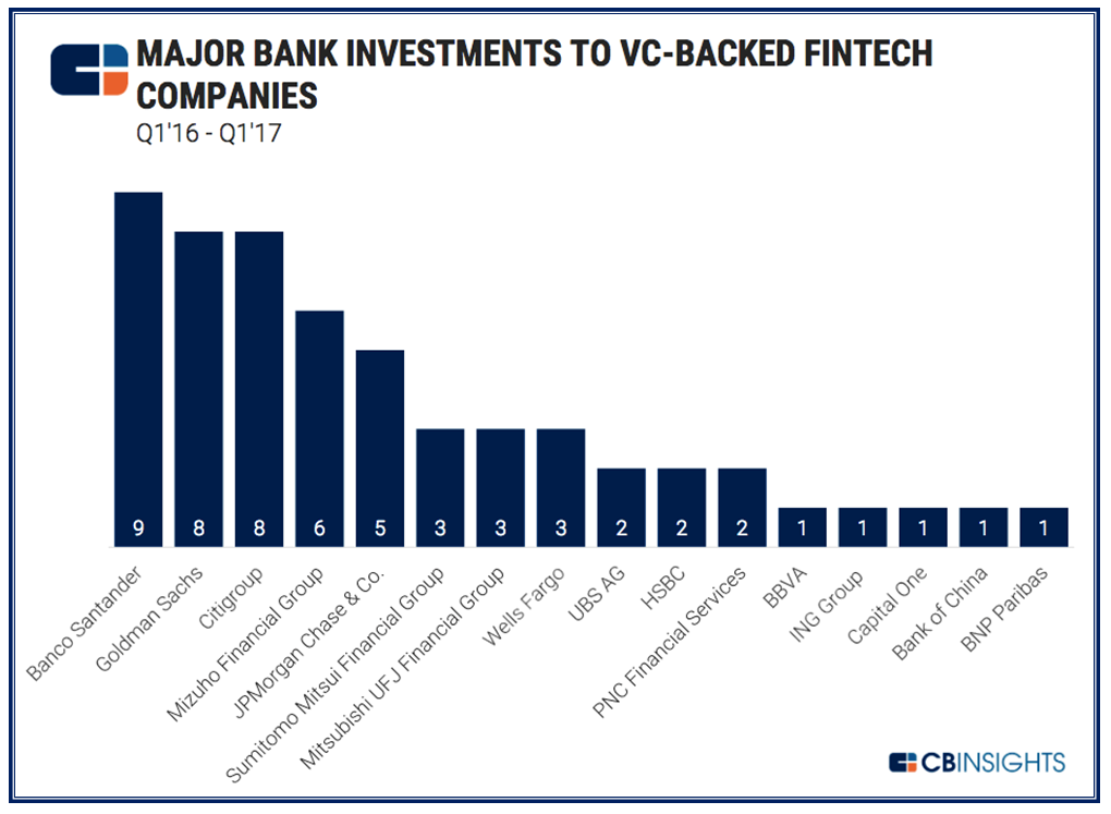FinTech sector continues to boom