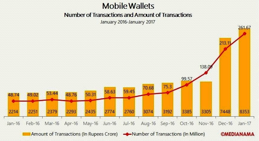 Mobile wallets adoption in India