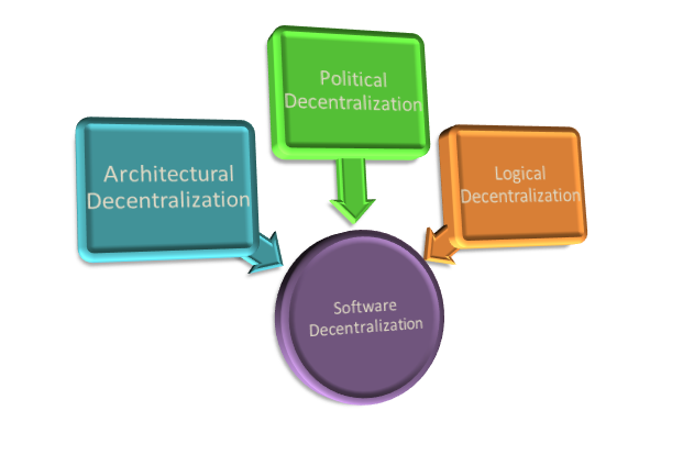 TYPES OF SOFTWARE DECENTRALIZATION