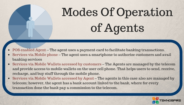 Modes of Operation of Agents