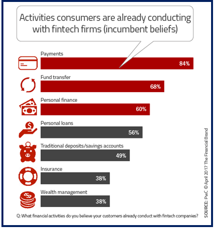 Consumers and Fintech