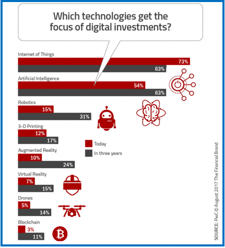 Focus of investors in Digital Technologies