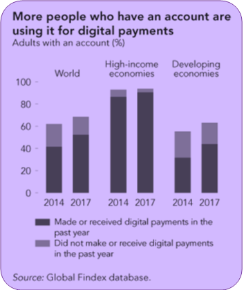 accounts used for Digital Payments