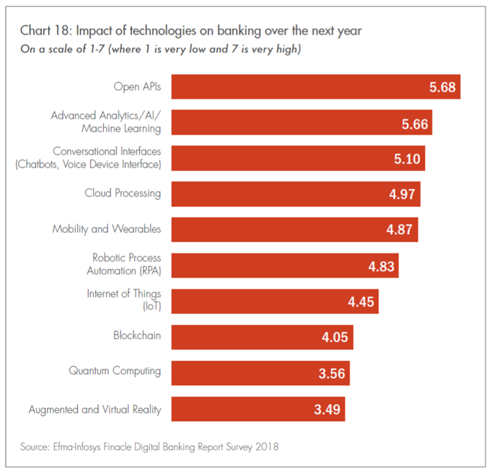 Impact of technologies on banking
