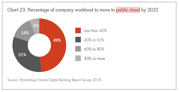 Company workload to move to public cloud