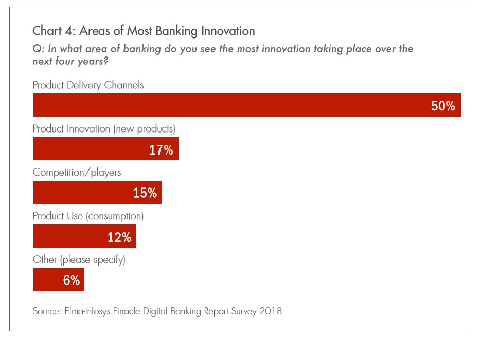Areas of Most Banking Innovation