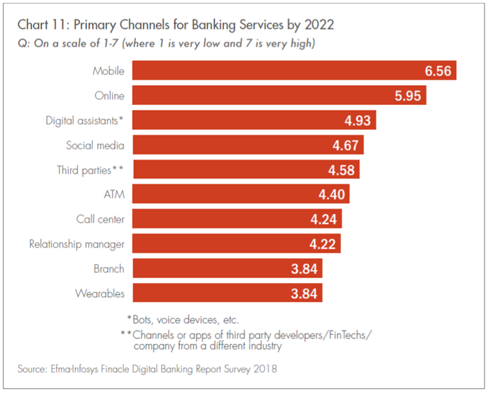 Primary Channels for Banking services
