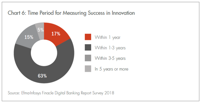 Time period for measuring Success in Innovation